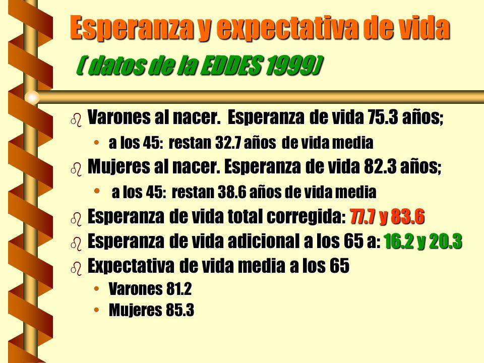 Esperanza y expectativa de vida ( datos de la EDDES 1999) b Varones al nacer. Esperanza de vida 75.3 años; a los 45: restan 32.7 años de vida mediaa l
