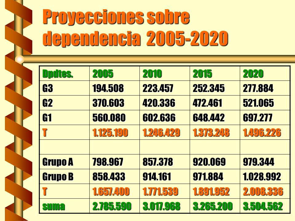 Proyecciones sobre dependencia 2005-2020 Dpdtes.2005201020152020 G3194.508223.457252.345277.884 G2370.603420.336472.461521.065 G1560.080602.636648.442