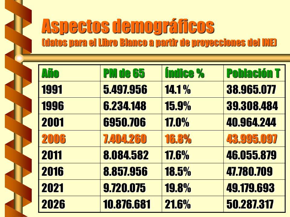 Aspectos demográficos (datos para el Libro Blanco a partir de proyecciones del INE) Año PM de 80 a % sobre P T % sobre>65 19911.189.7983.1%21.6% 19961.364.8203.5%21.9% 20011.615.8673.9%23.2% 20062.016.9344.6%27.2% 20112.489.8575.4%30.8% 20162.902.0166.1%32.8% 20213.066.9556.2%31.6% 20263.405.8646.8%31.3%