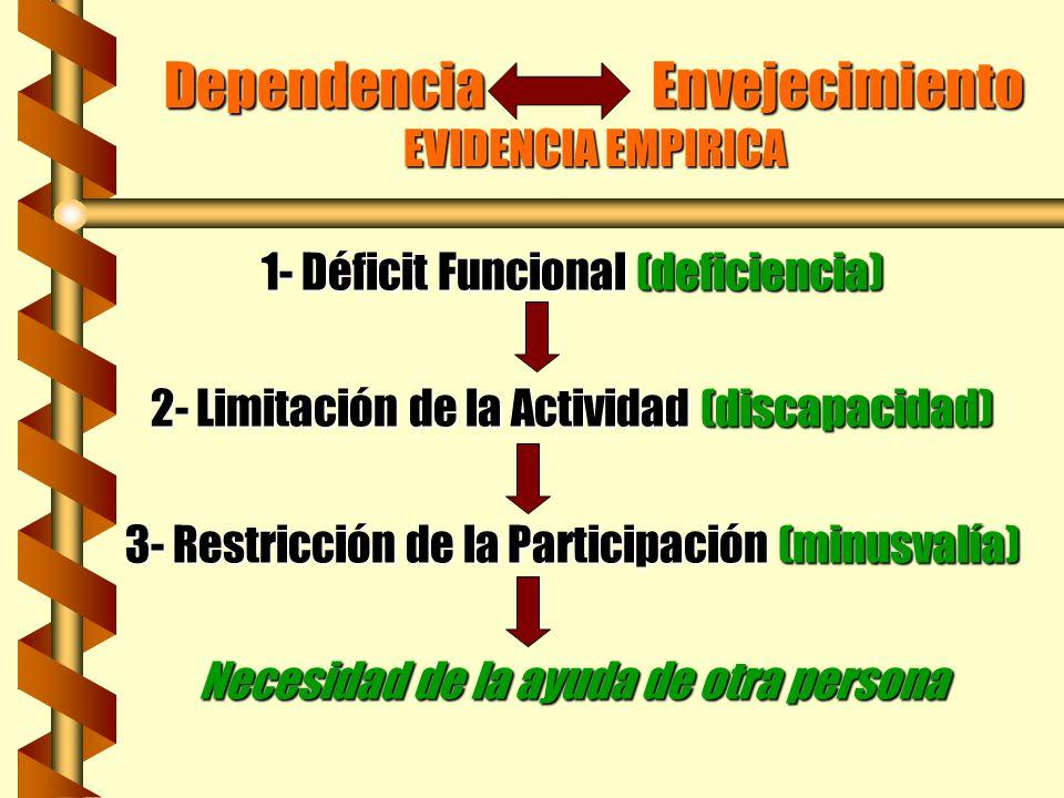 Dependencia Envejecimiento EVIDENCIA EMPIRICA 1- Déficit Funcional (deficiencia) 2- Limitación de la Actividad (discapacidad) 3- Restricción de la Par