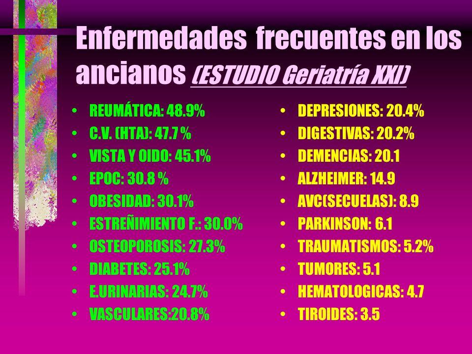 Enfermedades frecuentes en los ancianos (ESTUDIO Geriatría XXI) REUMÁTICA: 48.9% C.V. (HTA): 47.7 % VISTA Y OIDO: 45.1% EPOC: 30.8 % OBESIDAD: 30.1% E