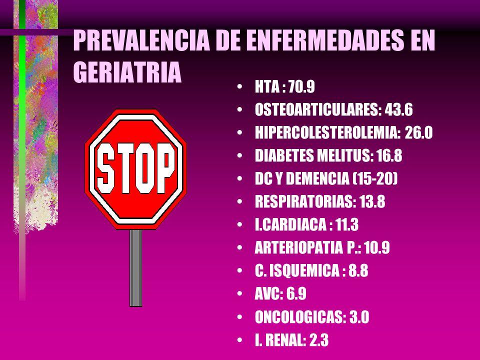 PREVALENCIA DE ENFERMEDADES EN GERIATRIA HTA : 70.9 OSTEOARTICULARES: 43.6 HIPERCOLESTEROLEMIA: 26.0 DIABETES MELITUS: 16.8 DC Y DEMENCIA (15-20) RESP