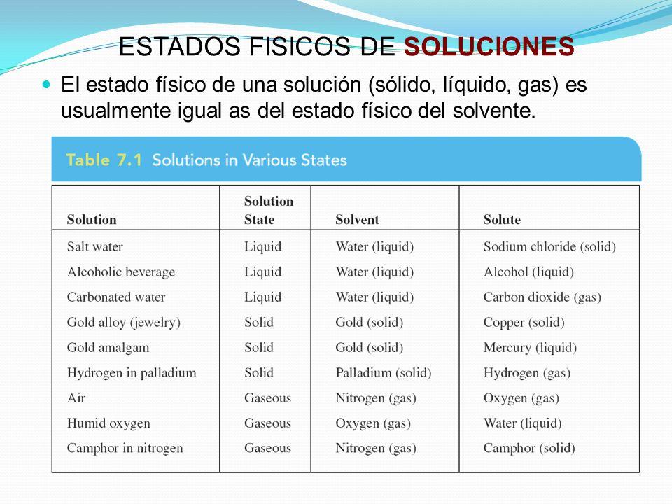 EJEMPLO DE PORCIENTO PESO/PESO Ejemplo: Calcule el %(w/w) de una solución que se preparó disolviendo 15.0 gramos de azucar de mesa en 100 mL of water.