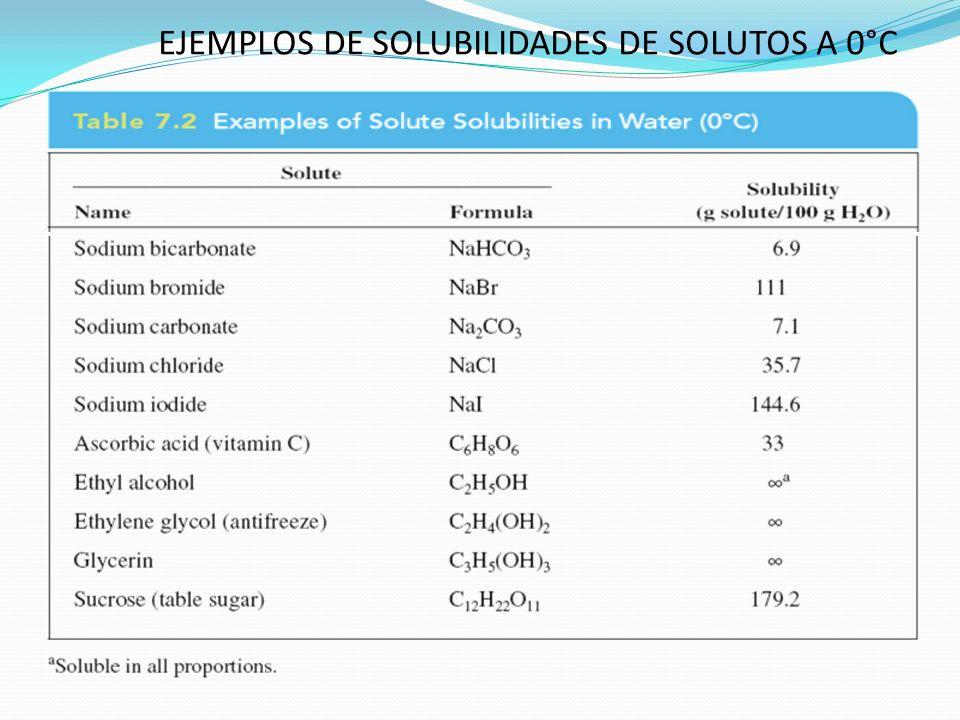 CONCENTRACIONES EN SOLUCIONES La concentración de una solución representa una relación quantitativa referente a la cantidad de soluto contenido en cantidad específica de solución.