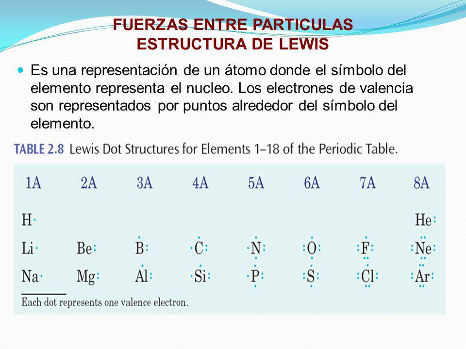 FUERZAS ENTRE PARTICULAS ESTRUCTURA DE LEWIS Es una representación de un átomo donde el símbolo del elemento representa el nucleo. Los electrones de v