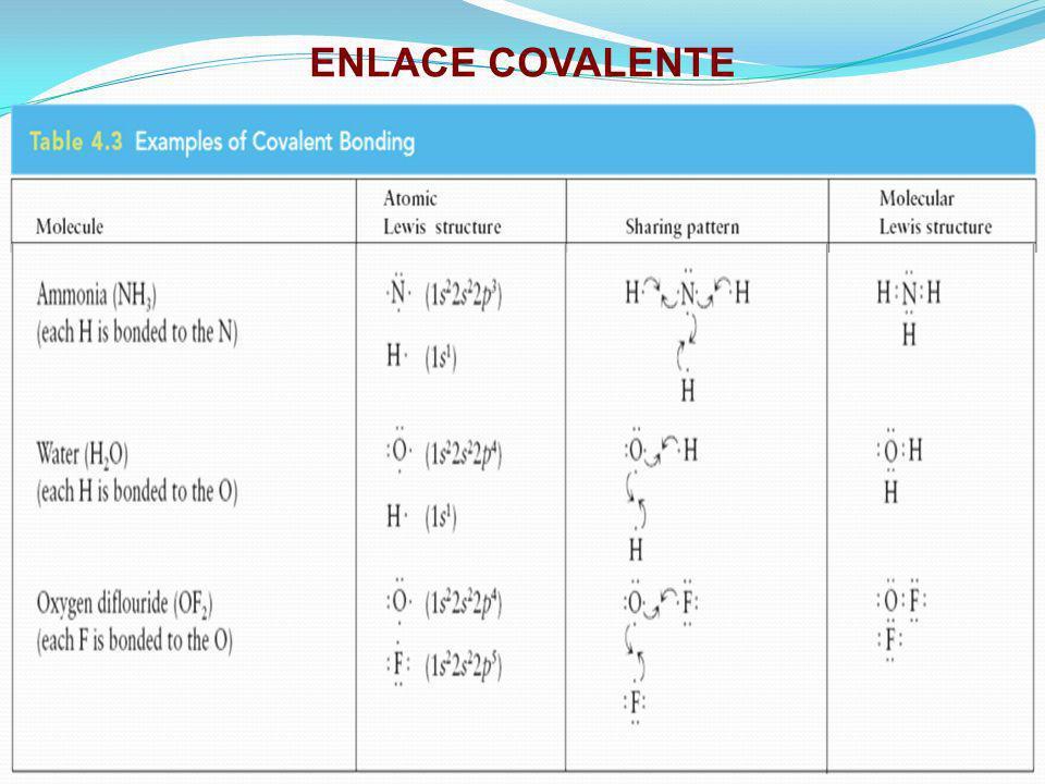 Tipos de Enlaces y Materia Compuestos iónicos(e.g.