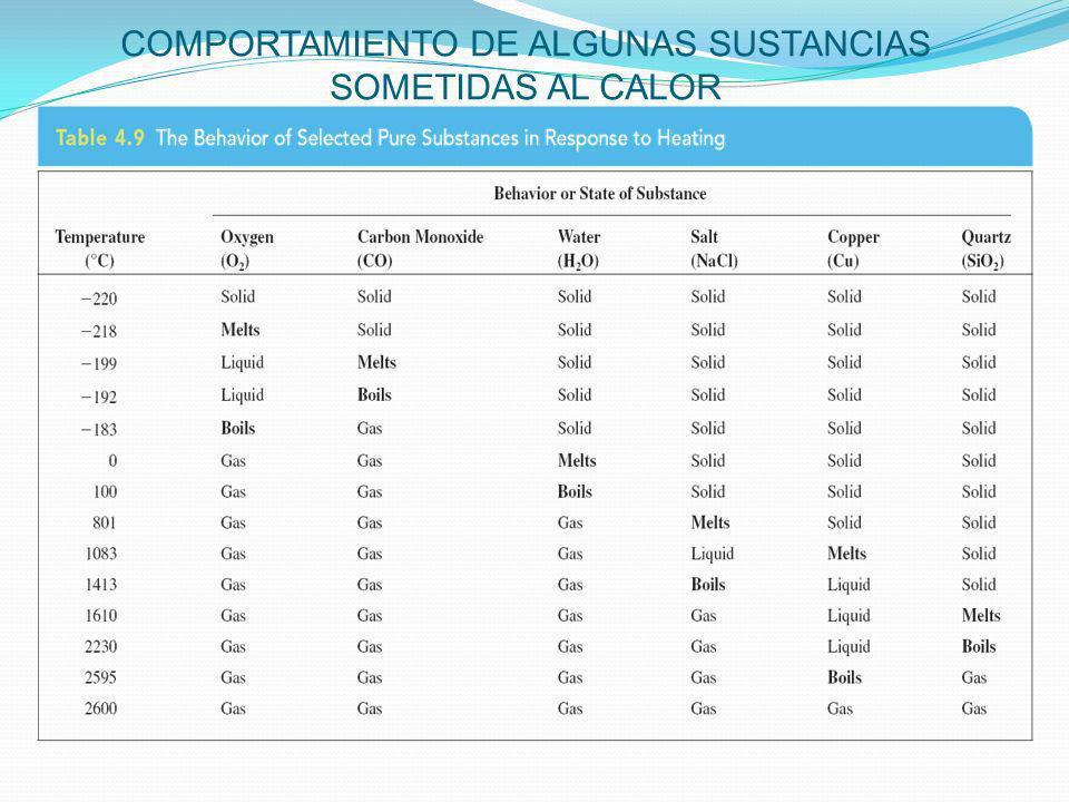 COMPORTAMIENTO DE ALGUNAS SUSTANCIAS SOMETIDAS AL CALOR