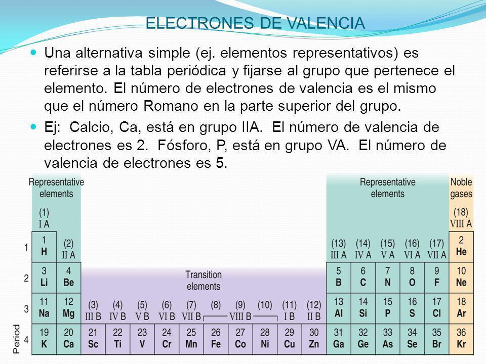 ELECTRONES DE VALENCIA Una alternativa simple (ej. elementos representativos) es referirse a la tabla periódica y fijarse al grupo que pertenece el el