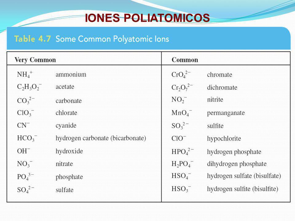 EJEMPLOS DE COMPUESTOS IONICOS CON IONES POLIATOMICOS Compound containing K + and ClO 3 - KClO 3 Compound containing Ca 2+ and ClO 3 - Ca(ClO 3 ) 2 Compound containing Ca 2+ and PO 4 3- Ca 3 (PO 4 ) 2