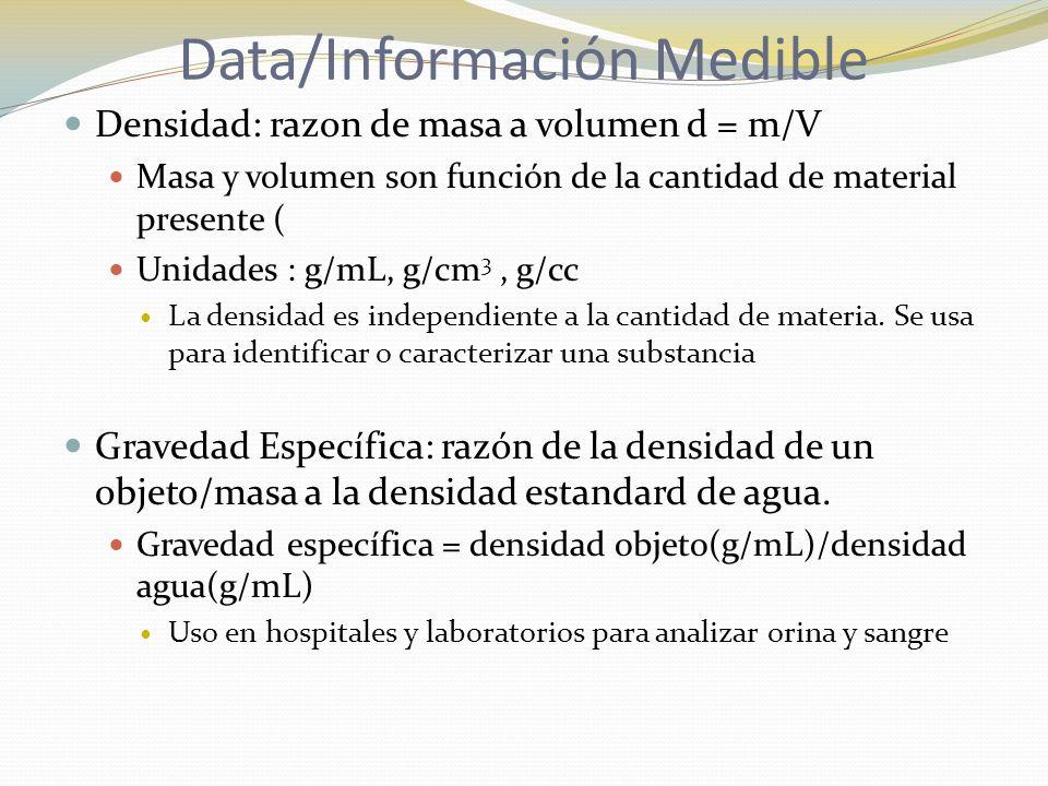 Data/Información Medible Densidad: razon de masa a volumen d = m/V Masa y volumen son función de la cantidad de material presente ( Unidades : g/mL, g