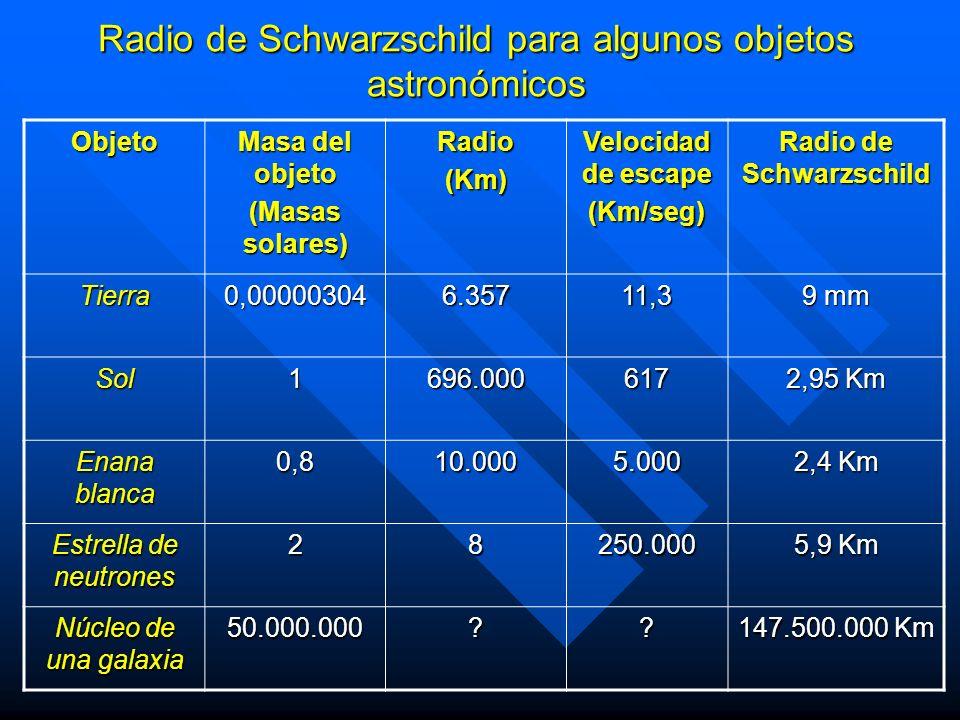 Radio de Schwarzschild para algunos objetos astronómicos Objeto Masa del objeto (Masas solares) Radio(Km) Velocidad de escape (Km/seg) Radio de Schwar