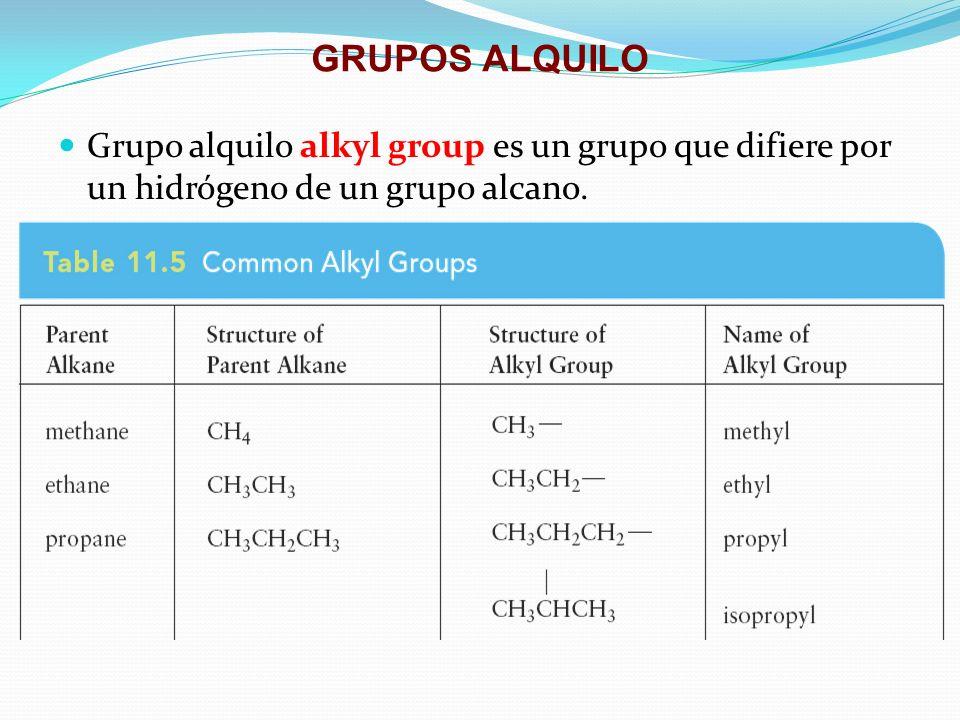 GRUPOS ALQUILO Grupo alquilo alkyl group es un grupo que difiere por un hidrógeno de un grupo alcano.