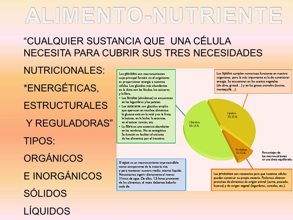 CUALQUIER SUSTANCIA QUE UNA CÉLULA NECESITA PARA CUBRIR SUS TRES NECESIDADES NUTRICIONALES: *ENERGÉTICAS, ESTRUCTURALES Y REGULADORAS TIPOS: ORGÁNICOS