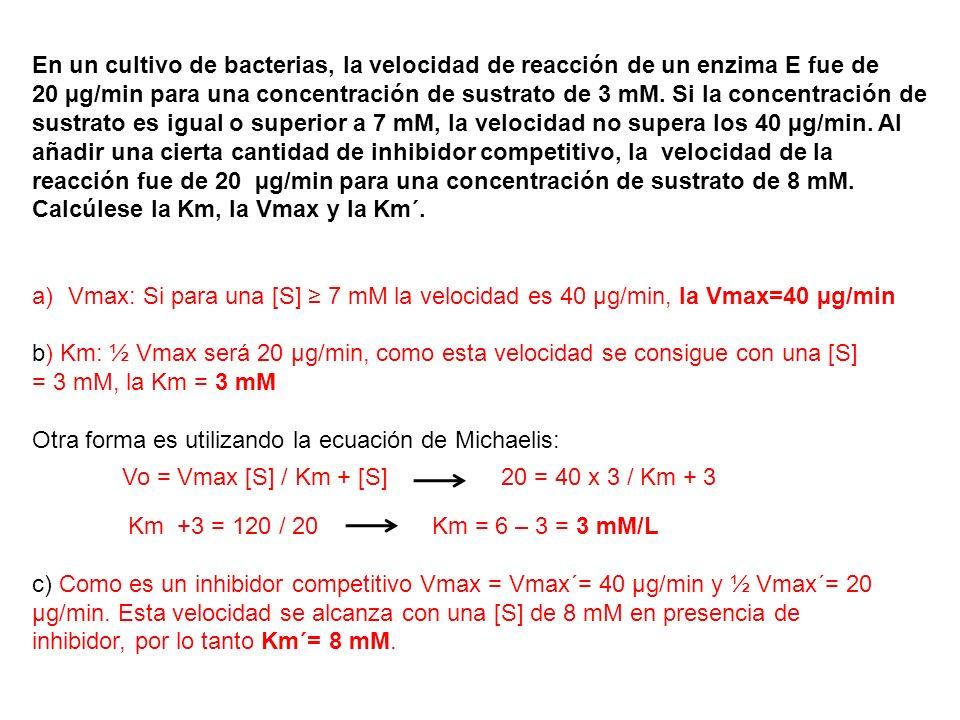 En un cultivo de bacterias, la velocidad de reacción de un enzima E fue de 20 µg/min para una concentración de sustrato de 3 mM. Si la concentración d