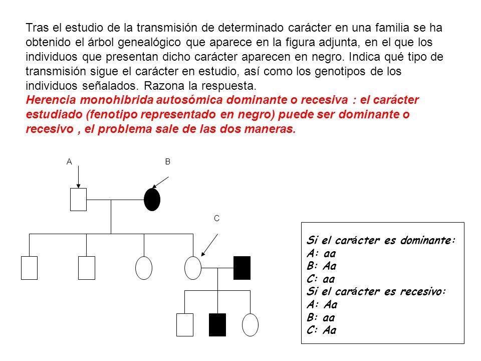 Tras el estudio de la transmisión de determinado carácter en una familia se ha obtenido el árbol genealógico que aparece en la figura adjunta, en el q
