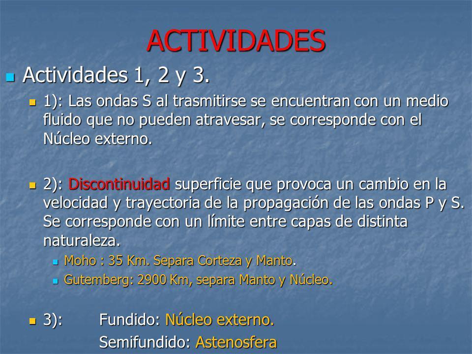 ACTIVIDADES Actividades 1, 2 y 3. Actividades 1, 2 y 3. 1): Las ondas S al trasmitirse se encuentran con un medio fluido que no pueden atravesar, se c