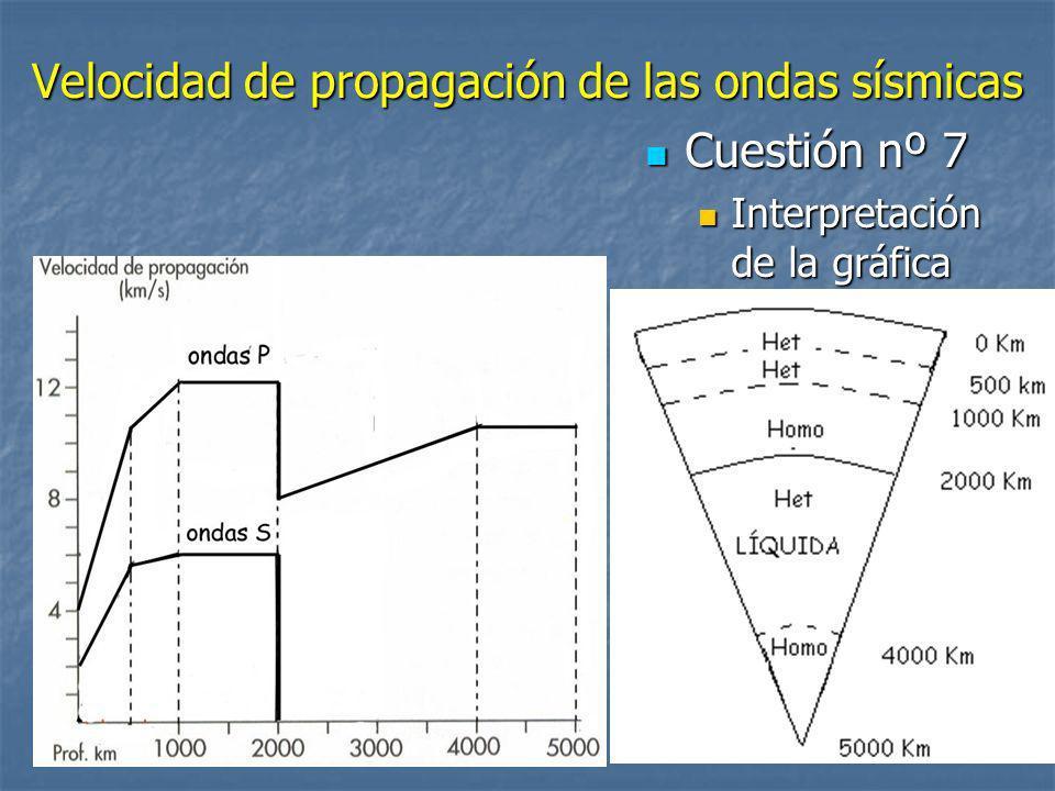 Velocidad de propagación de las ondas sísmicas Cuestión nº 7 Cuestión nº 7 Interpretación de la gráfica Interpretación de la gráfica