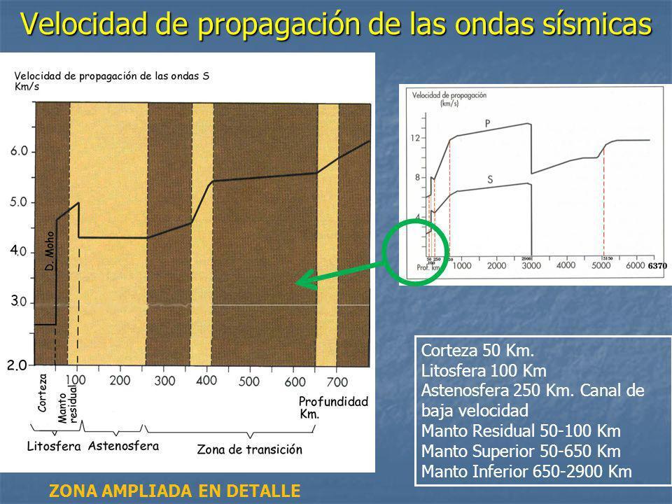 Velocidad de propagación de las ondas sísmicas Corteza 50 Km. Litosfera 100 Km Astenosfera 250 Km. Canal de baja velocidad Manto Residual 50-100 Km Ma
