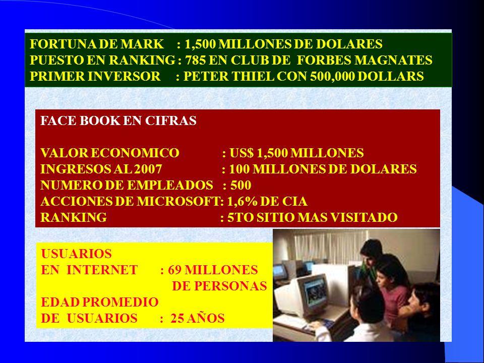 FORTUNA DE MARK : 1,500 MILLONES DE DOLARES PUESTO EN RANKING : 785 EN CLUB DE FORBES MAGNATES PRIMER INVERSOR : PETER THIEL CON 500,000 DOLLARS FACE