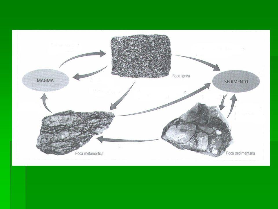 Cualquier roca (sedimentaria, ígnea o metamórfica), en contacto con la atmósfera y la hidrosfera, se desgasta por meteorización, erosión y transporte.