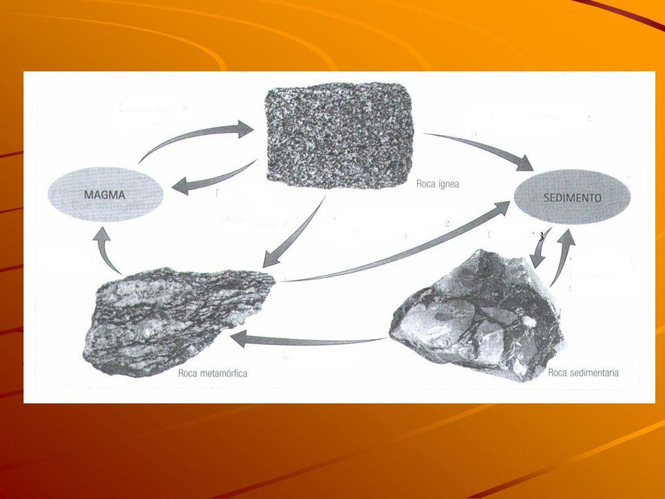 También pueden sufrir metamorfismo las rocas ígneas y metamórficas sometidas a presiones y temperaturas elevadas, originando también rocas metamórfica