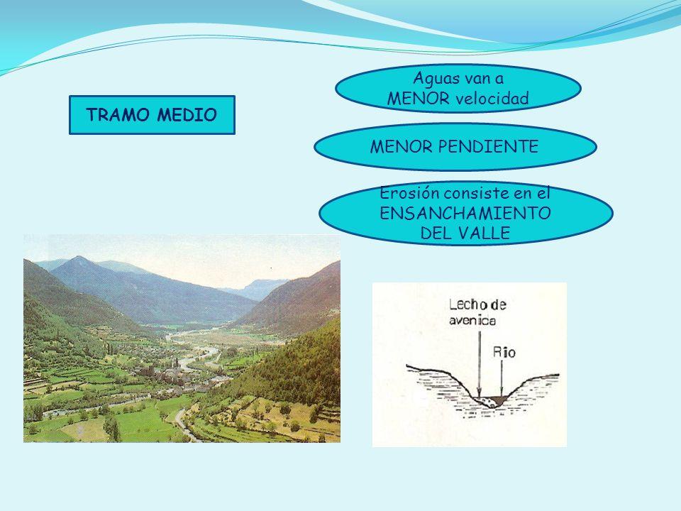 TRAMO MEDIO Aguas van a MENOR velocidad MENOR PENDIENTE Erosión consiste en el ENSANCHAMIENTO DEL VALLE