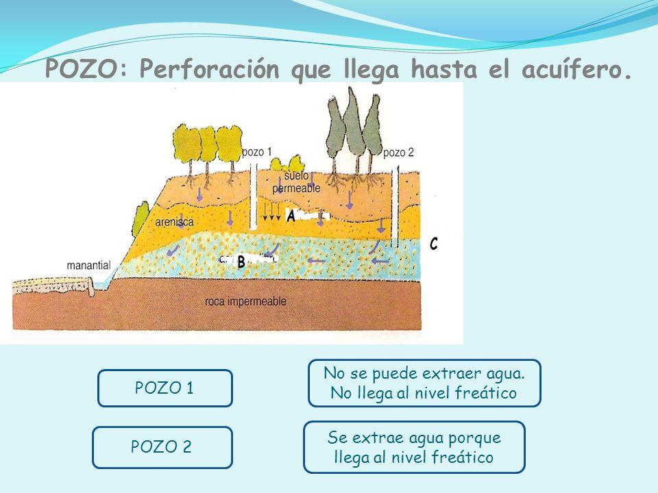 POZO: Perforación que llega hasta el acuífero. A: ROCA PERMEABLE B: ACUÍFERO C: NIVEL FREÁTICO Se extrae agua porque llega al nivel freático No se pue