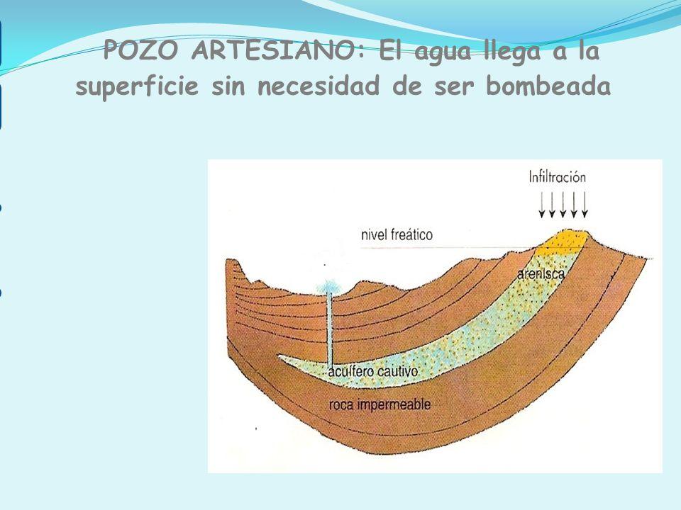 El agua sale espontáneamente POZO ARTESIANO ACUÍFERO CAUTIVO ROCA IMPERMEABLE POZO ARTESIANO: El agua llega a la superficie sin necesidad de ser bombe