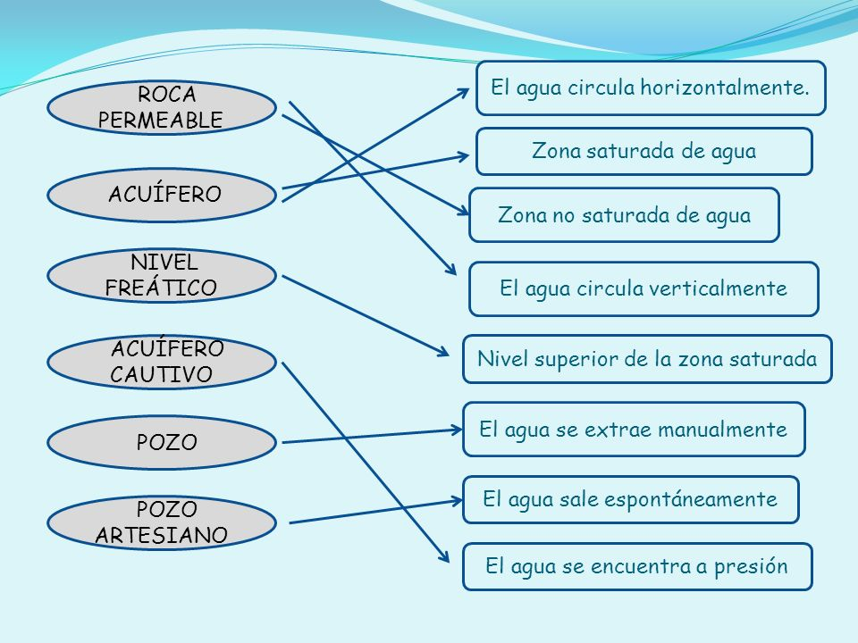 Zona saturada de agua Zona no saturada de agua El agua circula horizontalmente. El agua sale espontáneamente ACUÍFERO NIVEL FREÁTICO ROCA PERMEABLE AC