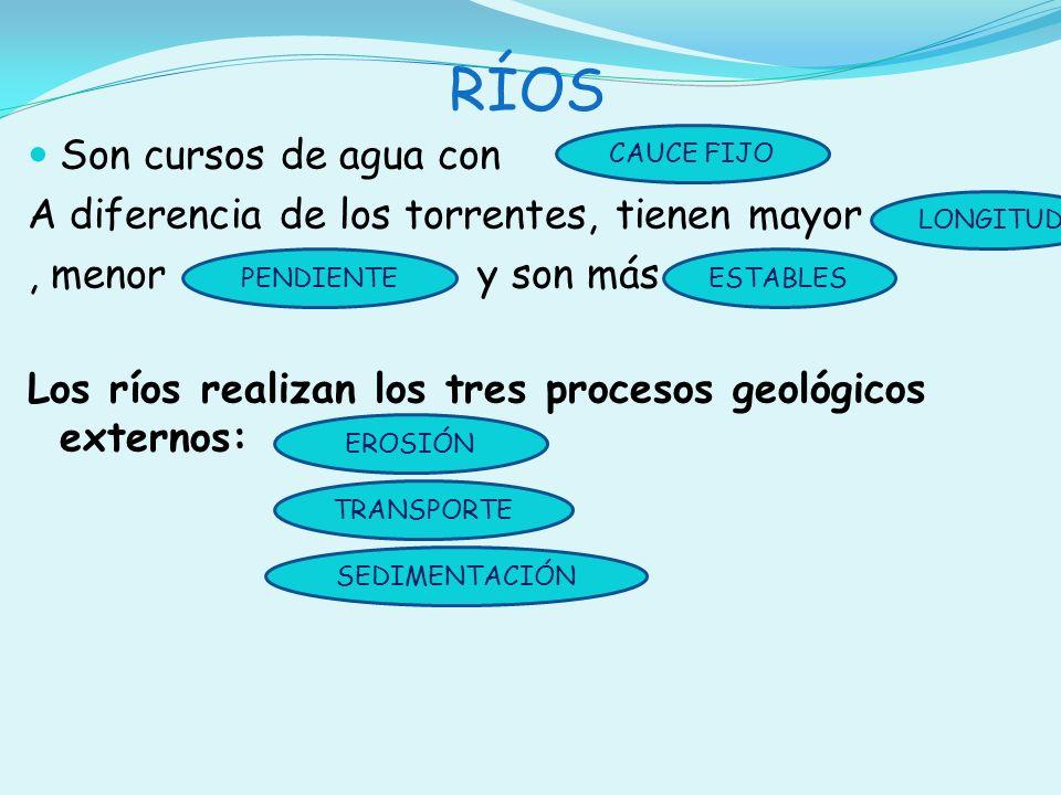 RÍOS Son cursos de agua con. A diferencia de los torrentes, tienen mayor, menor y son más Los ríos realizan los tres procesos geológicos externos: LON