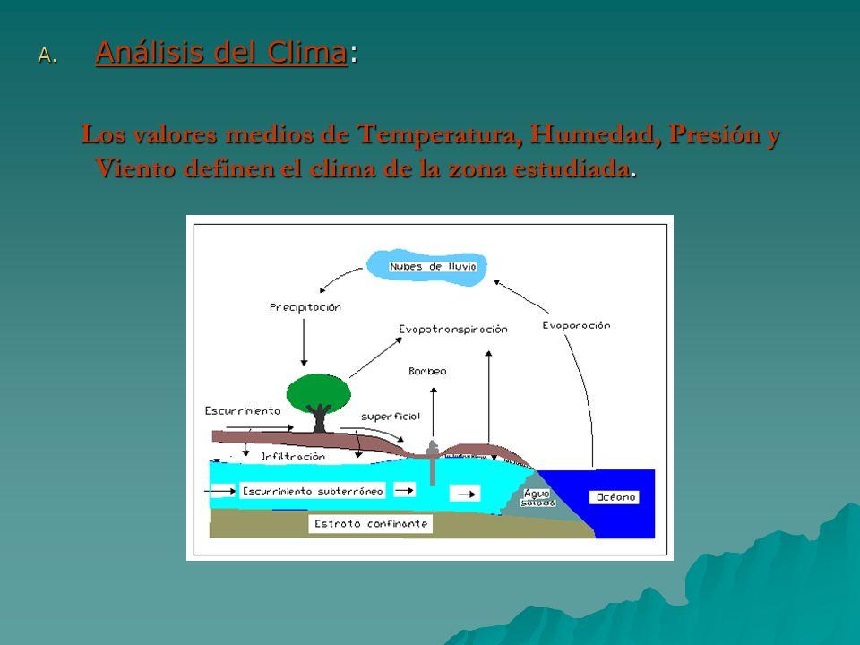 A. Análisis del Clima: Los valores medios de Temperatura, Humedad, Presión y Viento definen el clima de la zona estudiada. Los valores medios de Tempe