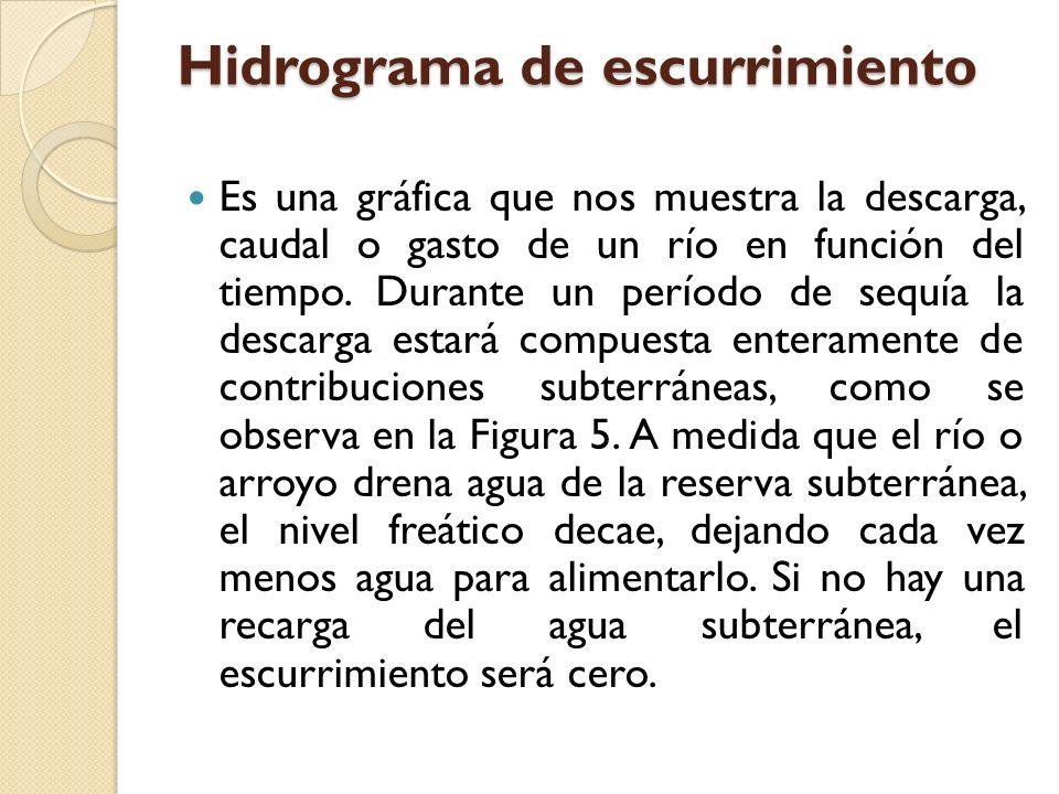 El método racional se utiliza en hidrología para determinar el Caudal Instantáneo Máximo de descarga de una cuenca hidrográfica.
