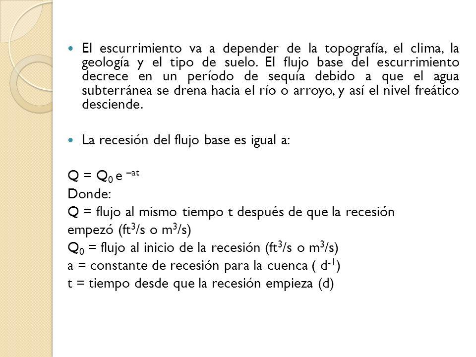 Un hidrograma unitario es un hidrograma (Q = f (t)) resultante de un escurrimiento correspondiente a un volumen unitario (1 cm, mm, plg,...