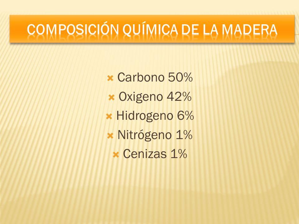 Carbono 50% Oxigeno 42% Hidrogeno 6% Nitrógeno 1% Cenizas 1%