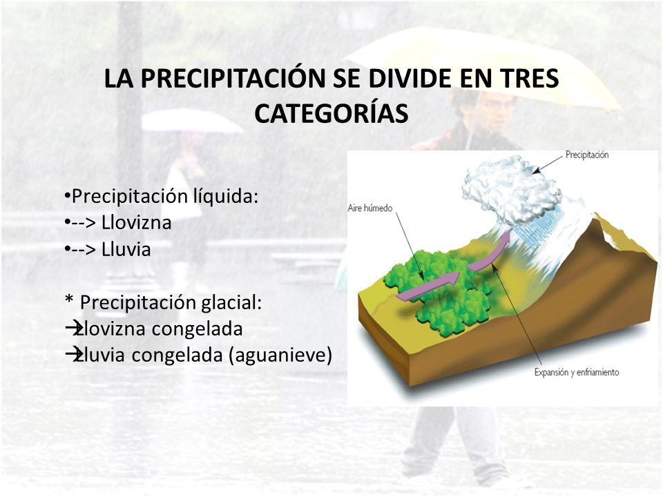 Precipitación congelada: --> Nieve --> Bolitas de nieve --> Granos de nieve --> Bolitas de hielo (aguanieve) --> Granizo --> Bolitas o copos de nieve --> Cristales de hielo.