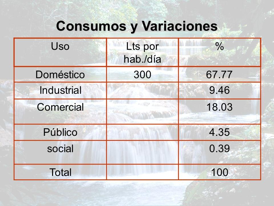 Consumos y Variaciones UsoLts por hab./día % Doméstico30067.77 Industrial9.46 Comercial18.03 Público4.35 social0.39 Total100