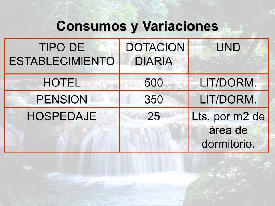 Consumos y Variaciones TIPO DE ESTABLECIMIENTO DOTACION DIARIA UND HOTEL500LIT/DORM. PENSION350LIT/DORM. HOSPEDAJE25Lts. por m2 de área de dormitorio.