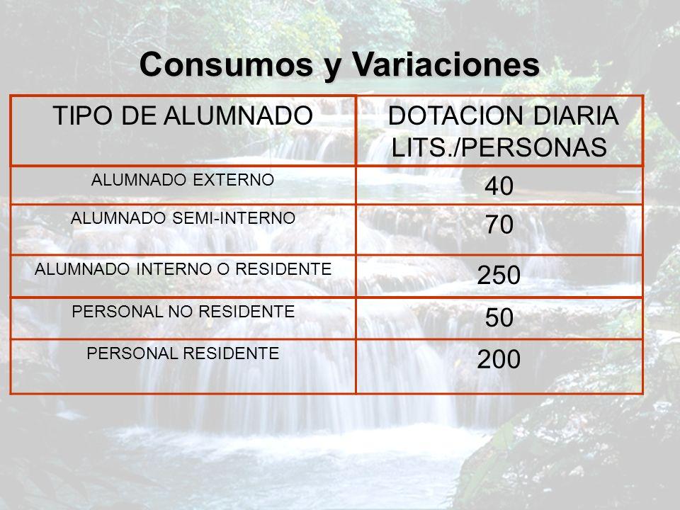 Consumos y Variaciones TIPO DE ALUMNADO DOTACION DIARIA LITS./PERSONAS ALUMNADO EXTERNO 40 ALUMNADO SEMI-INTERNO 70 ALUMNADO INTERNO O RESIDENTE 250 P