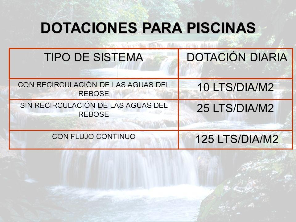 DOTACIONES PARA PISCINAS TIPO DE SISTEMA DOTACIÓN DIARIA CON RECIRCULACIÓN DE LAS AGUAS DEL REBOSE 10 LTS/DIA/M2 SIN RECIRCULACIÓN DE LAS AGUAS DEL RE