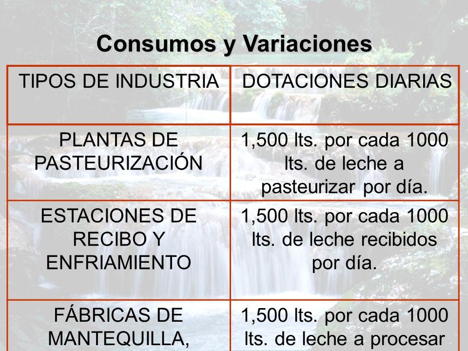 Consumos y Variaciones TIPOS DE INDUSTRIA DOTACIONES DIARIAS PLANTAS DE PASTEURIZACIÓN 1,500 lts. por cada 1000 lts. de leche a pasteurizar por día. E