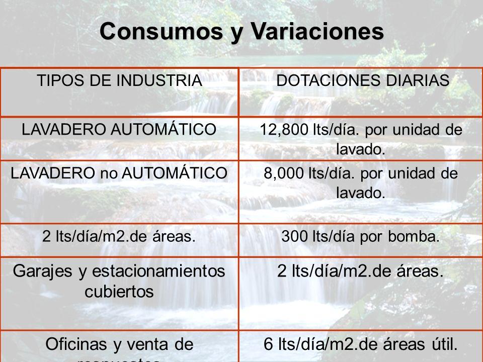 Consumos y Variaciones TIPOS DE INDUSTRIA DOTACIONES DIARIAS LAVADERO AUTOMÁTICO12,800 lts/día. por unidad de lavado. LAVADERO no AUTOMÁTICO8,000 lts/