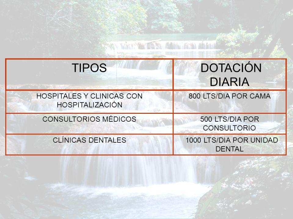 TIPOS DOTACIÓN DIARIA HOSPITALES Y CLINICAS CON HOSPITALIZACIÓN 800 LTS/DIA POR CAMA CONSULTORIOS MÉDICOS500 LTS/DIA POR CONSULTORIO CLÍNICAS DENTALES