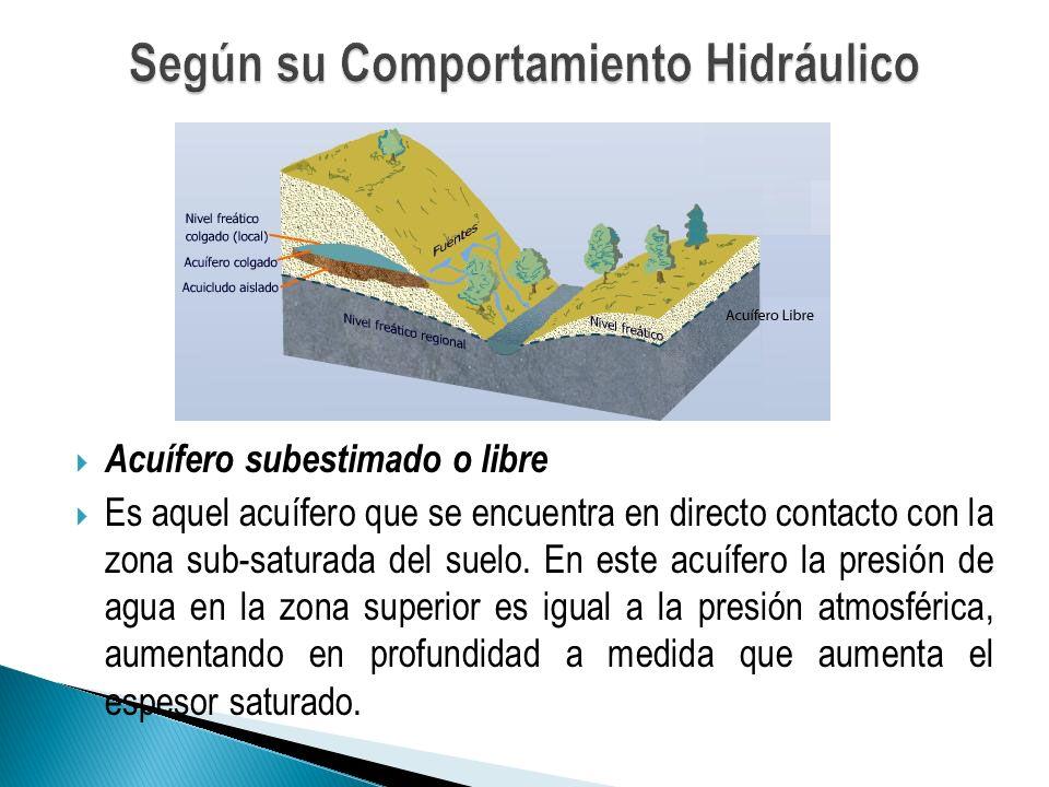 Acuífero subestimado o libre Es aquel acuífero que se encuentra en directo contacto con la zona sub-saturada del suelo. En este acuífero la presión de