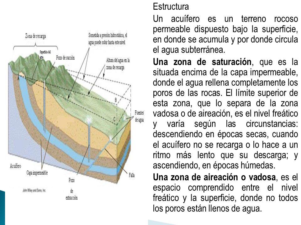Estructura Un acuífero es un terreno rocoso permeable dispuesto bajo la superficie, en donde se acumula y por donde circula el agua subterránea. Una z