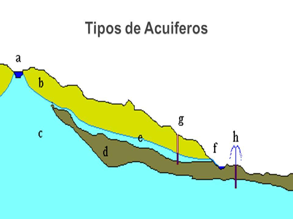 Acuífero Semi-Confinado Un acuífero se dice semi- confinado cuando el estrato de suelo que lo cubre tiene una permeabilidad significativamente menor a la del acuífero mismo, pero no llegando a ser impermeable, es decir que a través de este estrato la descarga y recarga puede todavía ocurrir.