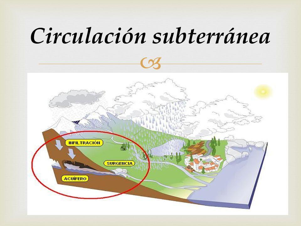 Circulación subterránea