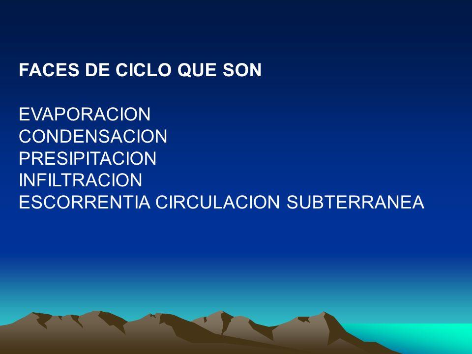 FACES DE CICLO QUE SON EVAPORACION CONDENSACION PRESIPITACION INFILTRACION ESCORRENTIA CIRCULACION SUBTERRANEA