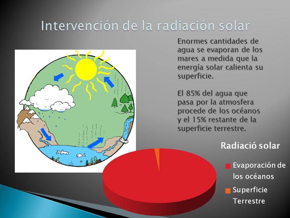 Enormes cantidades de agua se evaporan de los mares a medida que la energía solar calienta su superficie. El 85% del agua que pasa por la atmosfera pr