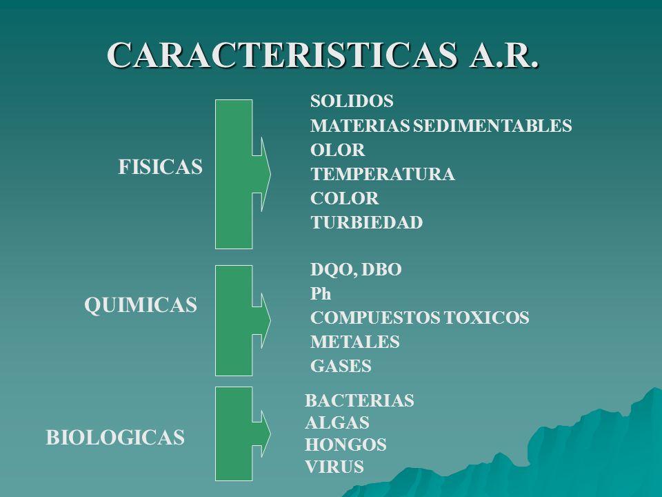 CARACTERISTICAS A.R. FISICAS SOLIDOS MATERIAS SEDIMENTABLES OLOR TEMPERATURA COLOR TURBIEDAD QUIMICAS DQO, DBO Ph COMPUESTOS TOXICOS METALES GASES BIO