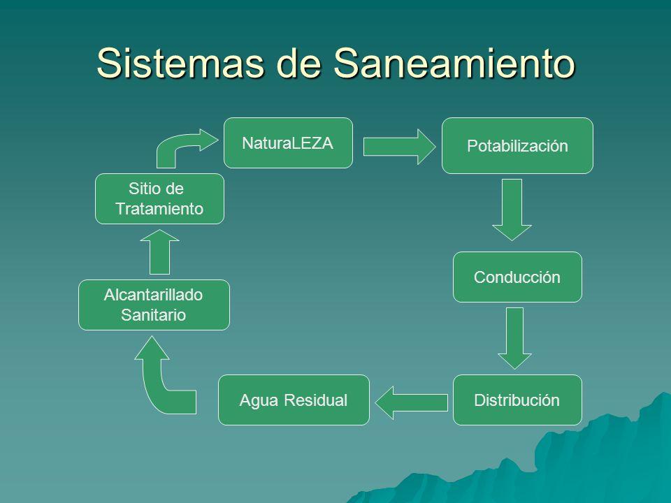 Sistemas de Saneamiento NaturaLEZA Potabilización Conducción DistribuciónAgua Residual Alcantarillado Sanitario Sitio de Tratamiento